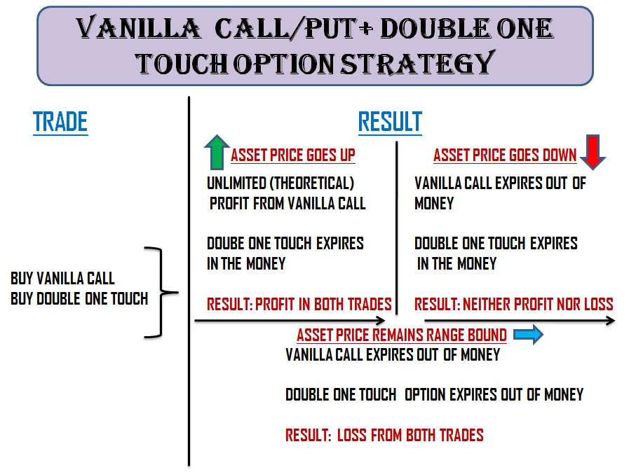 Buy a put option and sell a call option strategies