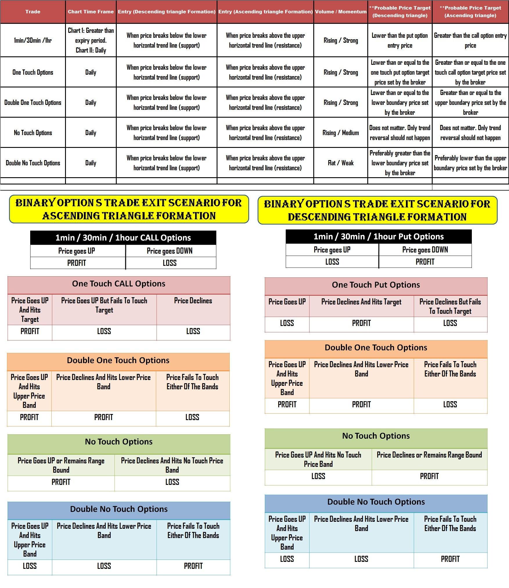 Binary options chart patterns