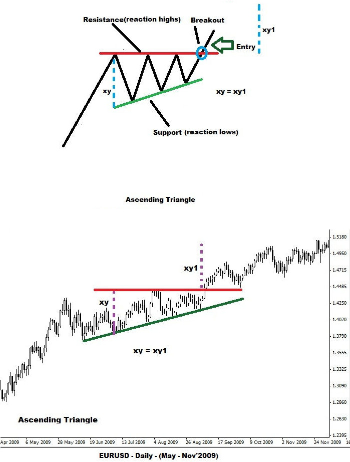 Option trading pattern