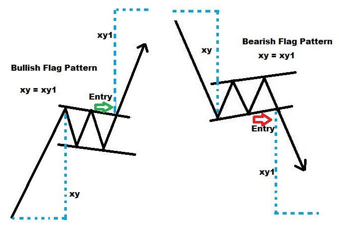 Bullish and Bearish Flag Patterns