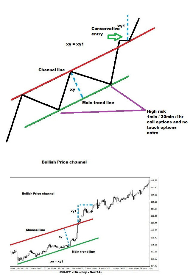 Bullish Price Channel Structure