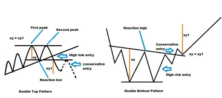 Double Top and Double Bottom Patterns - Structure