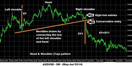 Head and Shoulders Example Chart