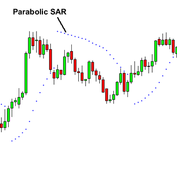 Parabolic sar binary options strategies