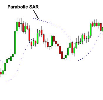 Parabolic SAR Example