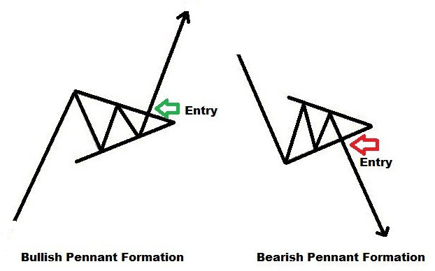 Pennant Pattern Structure