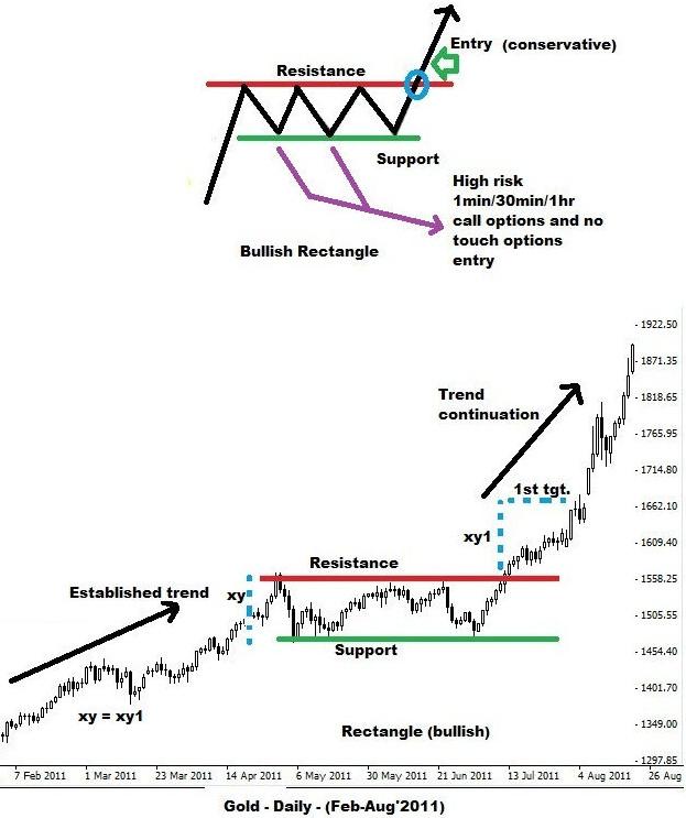 Rectangle Pattern - Bullish Breakout
