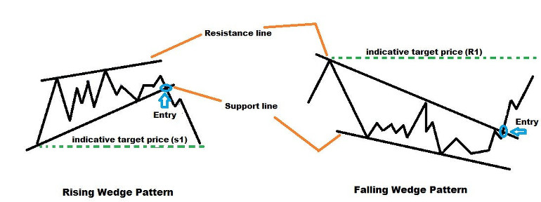 Rising and Falling Wedges - Structure of the Pattern