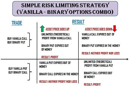 Binary option 5 minimum deposit