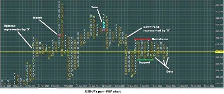 Typical P&F Chart