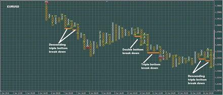 Muti-bottom Chart Patterns