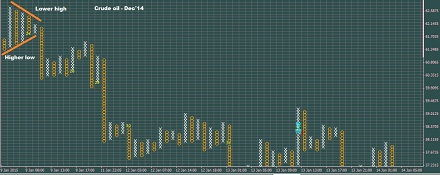 Triangle Formation on P&F Chart