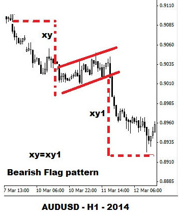 Bearish Flag Example