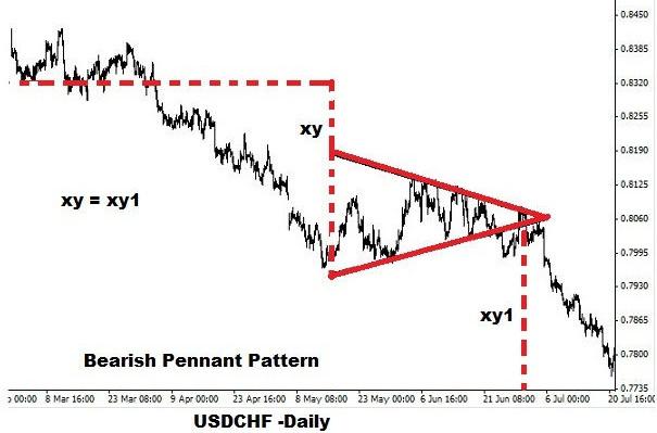 Bearish Pennant Example