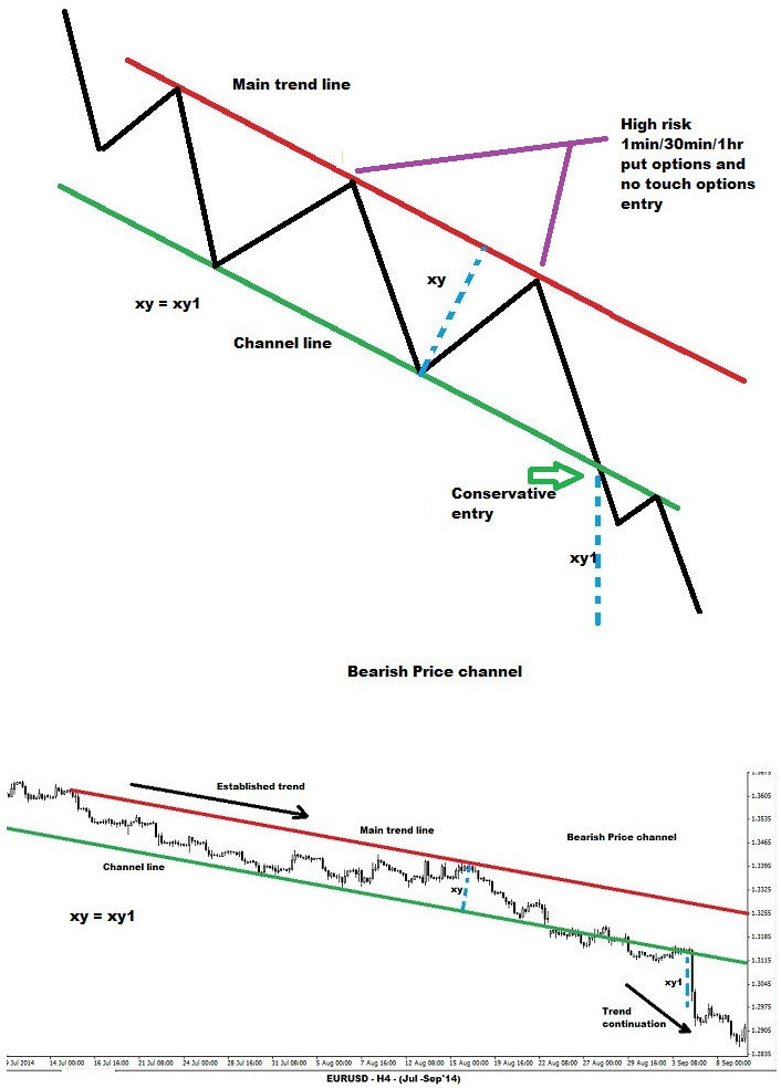 Bearish Price Channel Structure