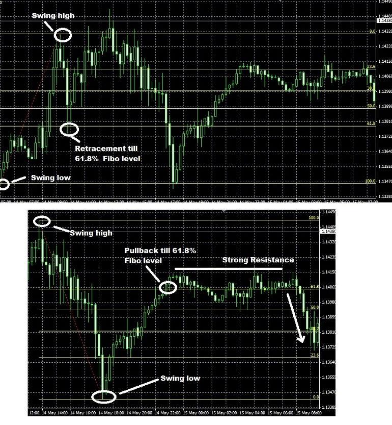 Identifying Key Price Levels on Multiple Timeframes