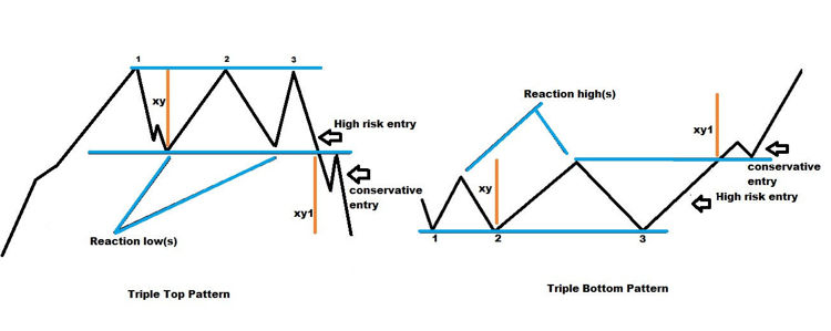 Triple Top and Triple Bottom Patterns - Structure