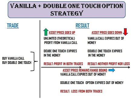 Vanilla Call/Put + Double One-Touch Option Strategy