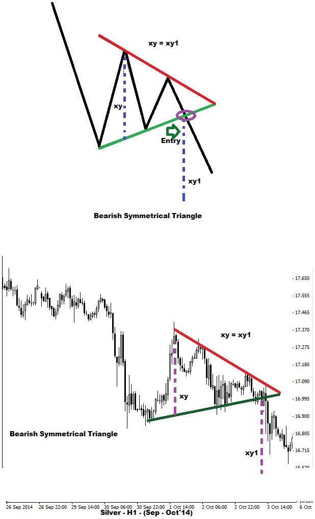 Symmetrical Triangles - Bearish Variants