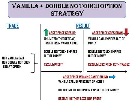 Vanilla + Double No-Touch Option Strategy