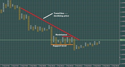 Adjusting P&F Scale