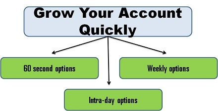 Grow your account quickly