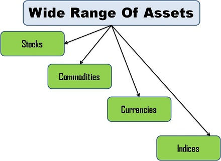 Wide range of assets