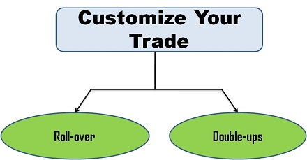 Customize your trade