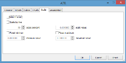 ATR Scale