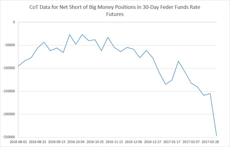 CoT - Net Short Positions of Speculators in FFR Futures