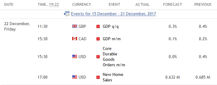 Economic News Calendar Example