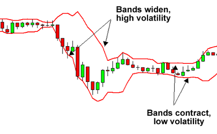 Bollinger bands mathematics