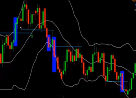 Examples of Trade with Bollinger Bands