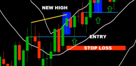 Setting Stop-Loss with Bollinger Bands