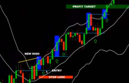 Setting Take-Profit with Bollinger Bands