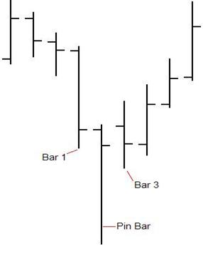 Binary options pinocchio strategy