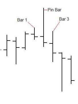A Bearish Pinocchio Configuration