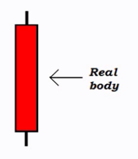 Bearish Candle - Real Body