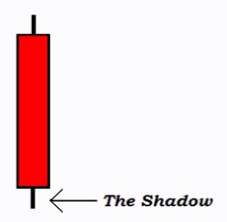 Bearish Candle - Shadow