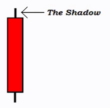 Bearish Candle - Upper Shadow