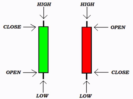 trading binary options with candlesticks