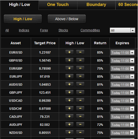 Forex Pairs Screen Capture from 24Options Showing the Major Forex Pairs