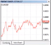 Tick Chart in Market Watch Window