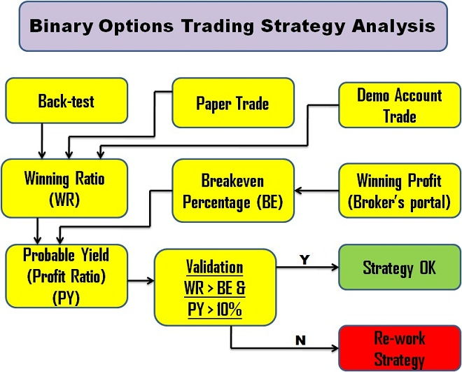 binary options trading winning strategy tester