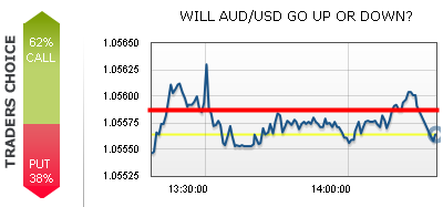 AUD/USD Trading Below Middle of the Last Hour Chart