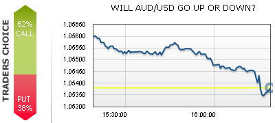 AUD/USD Popularity Indicator Inconsistence at GTOptions