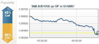 AUD/USD Popularity Indicator Inconsistence at TradeRush