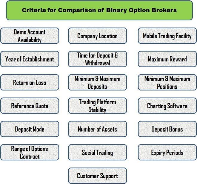 Compare Binary Options Brokers by Checking Trading Conditions One of the best ways to do a proper broker comparison is to check the trading conditions: minimum deposit, spreads, leverage, maybe even bonuses, and not to forget – withdrawal conditions.