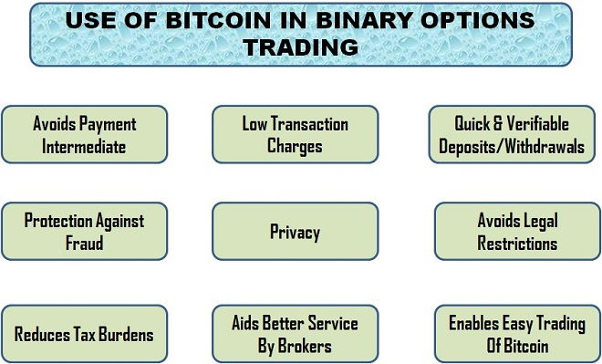 Bitcoin index binary options
