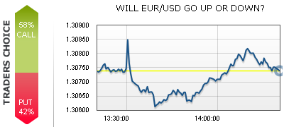 EUR/USD Trading Near the Middle